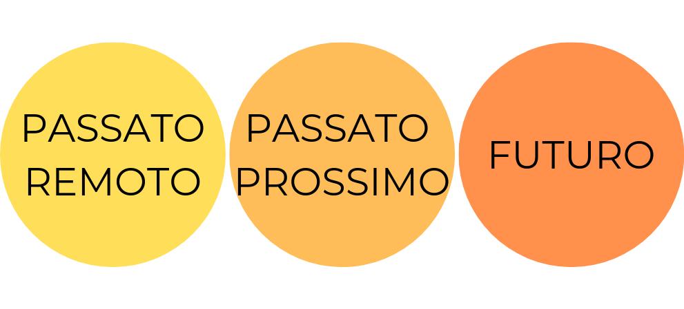Tarocchi di Marsiglia TdM Francesco Guarino Passato Passato Futuro